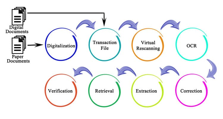 OCR recognition service process